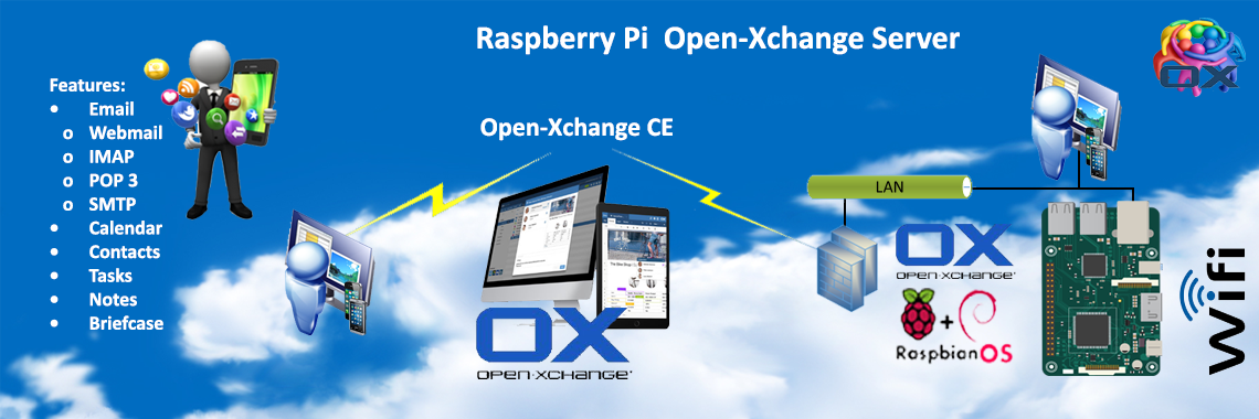 Raspberry Pi Open Xchange Server Image